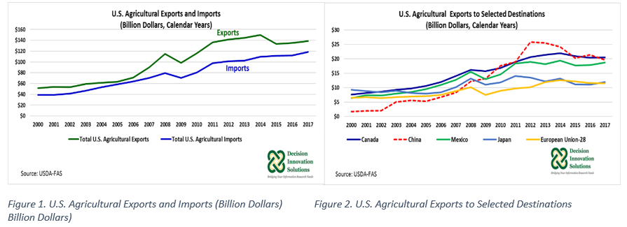 AGricultural Exportsn and Imports