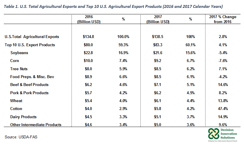 Agricultural Export Goods