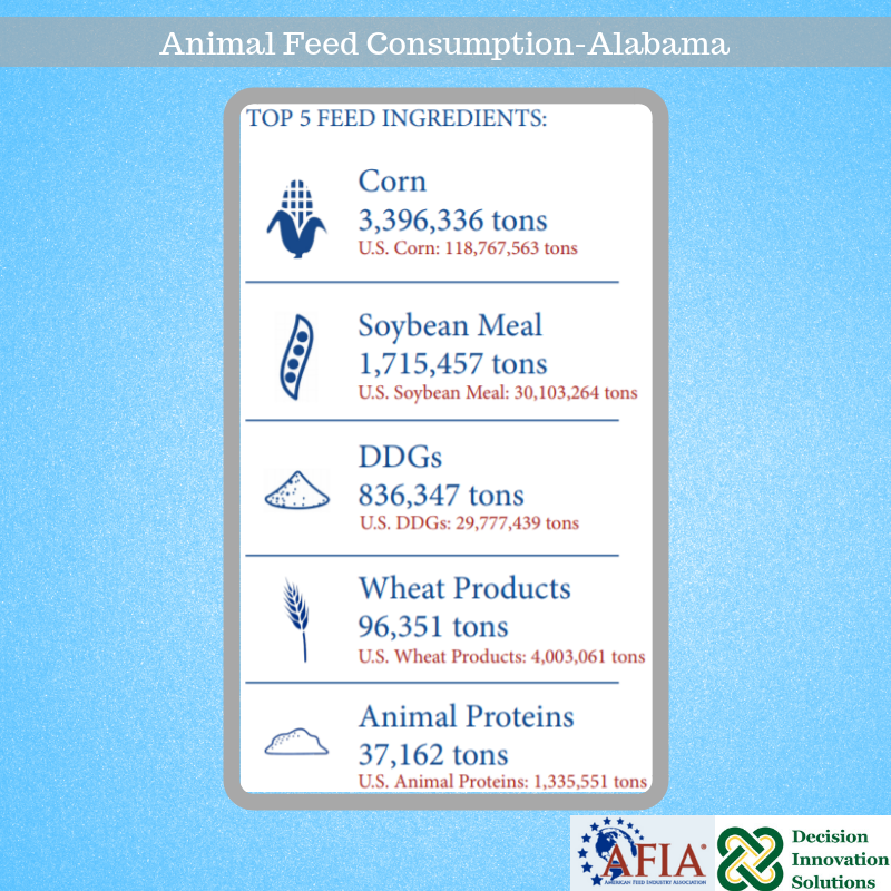 AFIA Feed Consumption