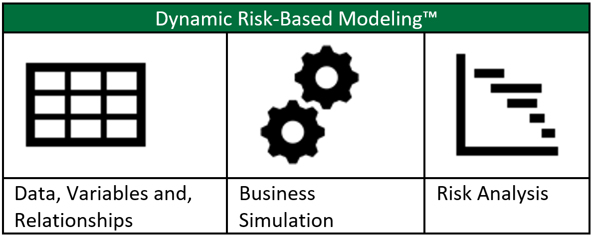 Dynamic Risk-Based Modeling