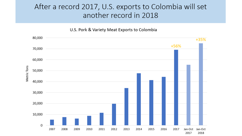 Colombia Setting Record