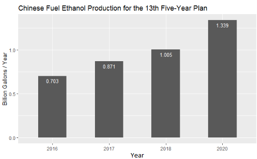Chinese Fuel Ethanol Production 2018 Outlook - Decision