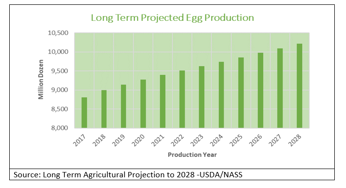 Long Term Projected Egg Production