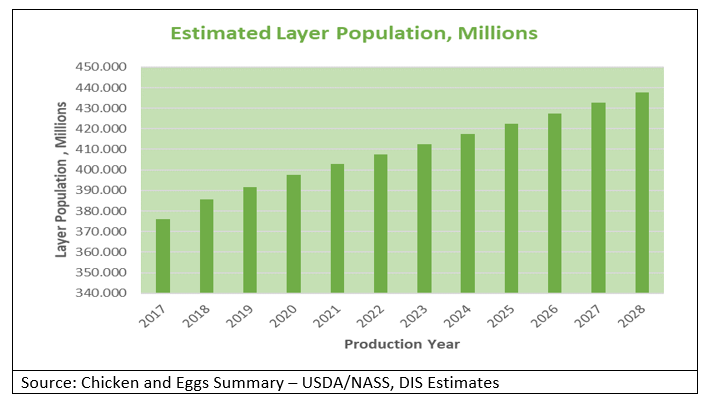 Estimated Layer Population