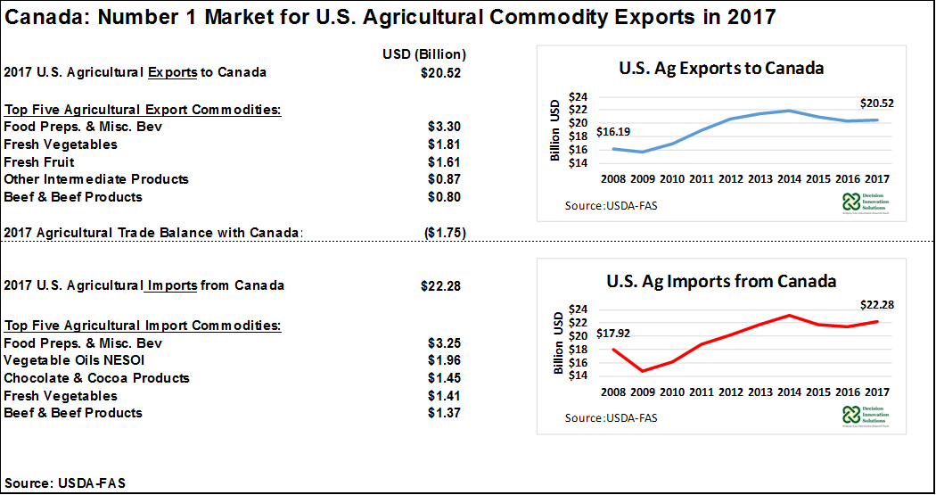 U.S. Ag Exports to Canada
