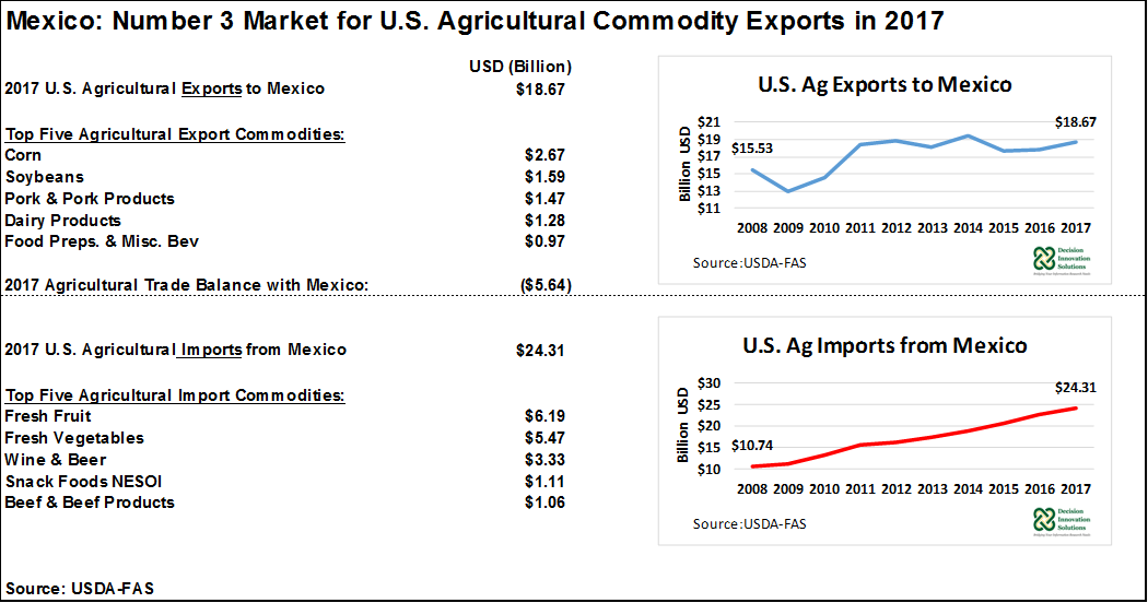 US Exports to Mexico