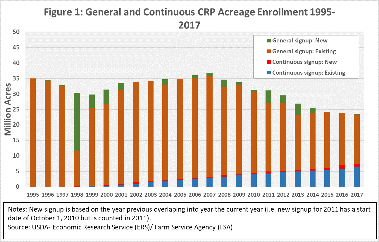 History of General and Continuous CRP Enrollment