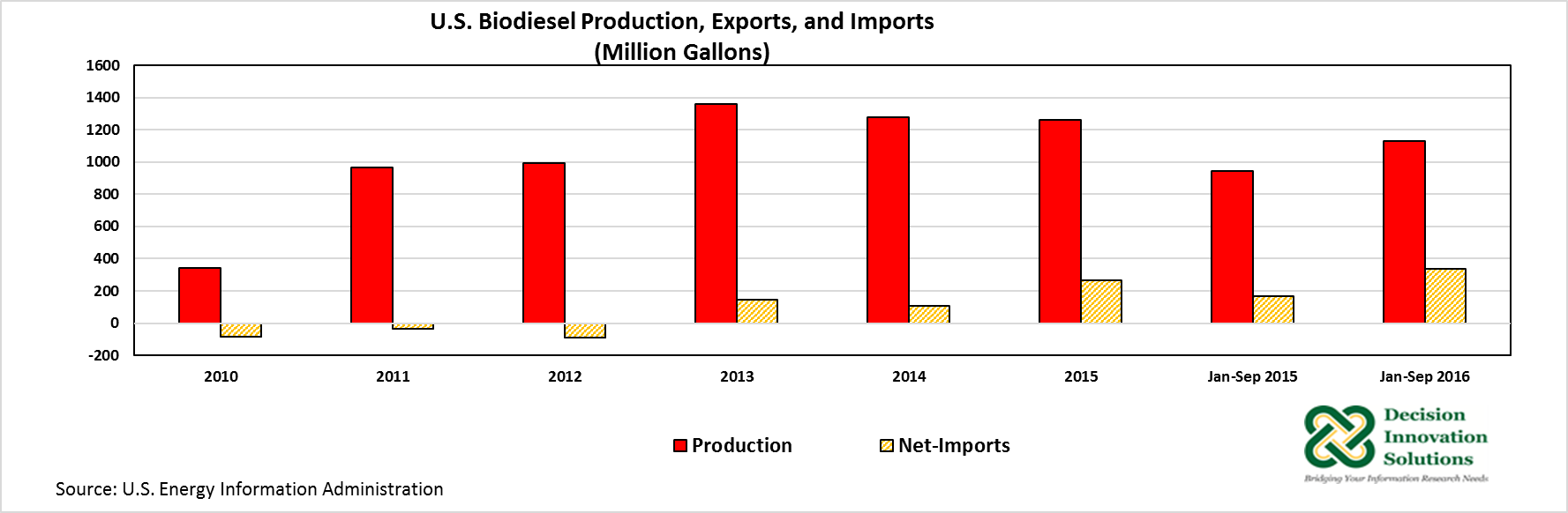 biodiesel production, exports and imports