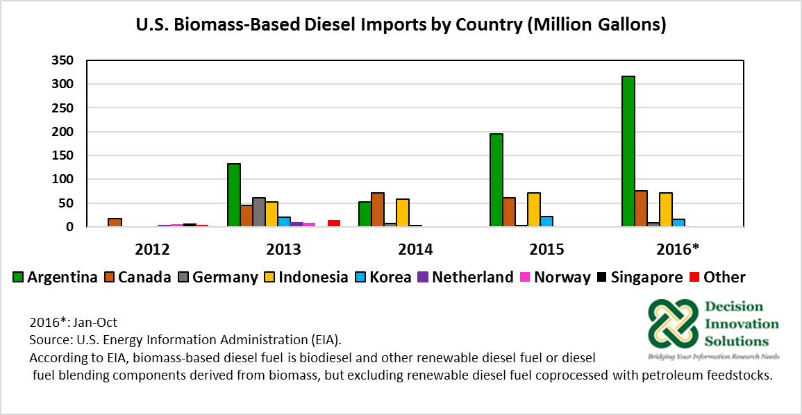 US biomass-based diesel imports