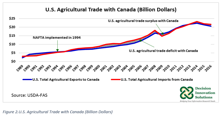 US Ag Trade with Canada
