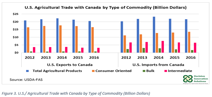 US Ag Trade with Canada by Commodity