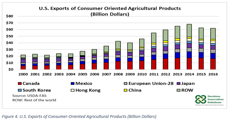 US Exports of Consumer Oriented Ag Products