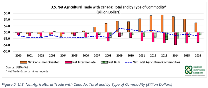 US Net Ag Trade with Canada