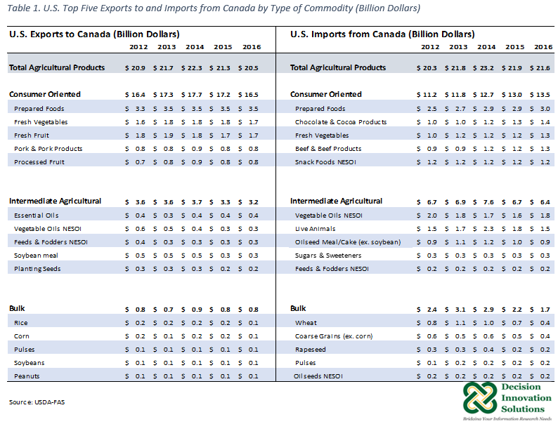 US Top Five Exports to and Imports from Canada by commodity