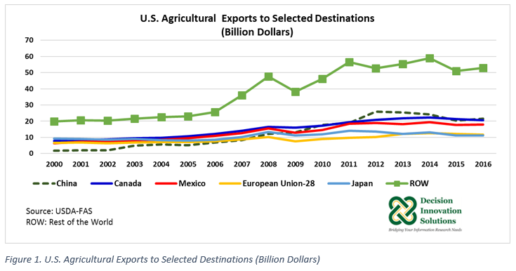 US Ag Exports to Selected Destinations