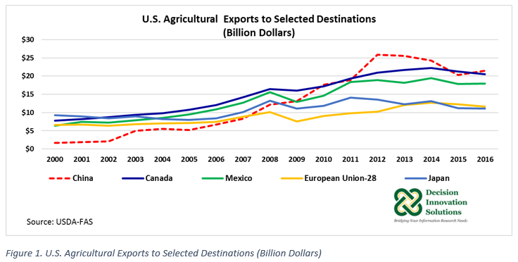 graph of U.S. agricultural exports to selected destinations