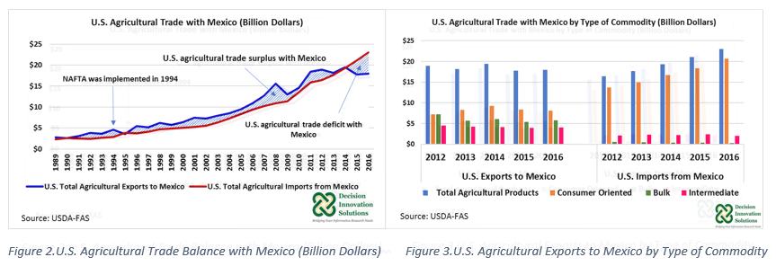 graphs of agriculture trade with Mexico