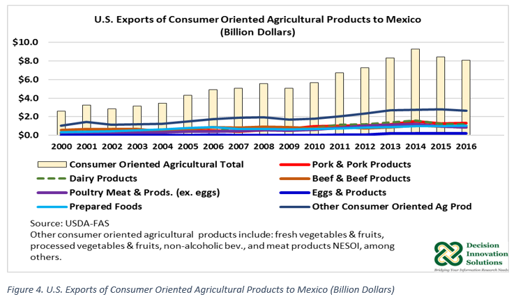 graph of U.S. export products to Mexico