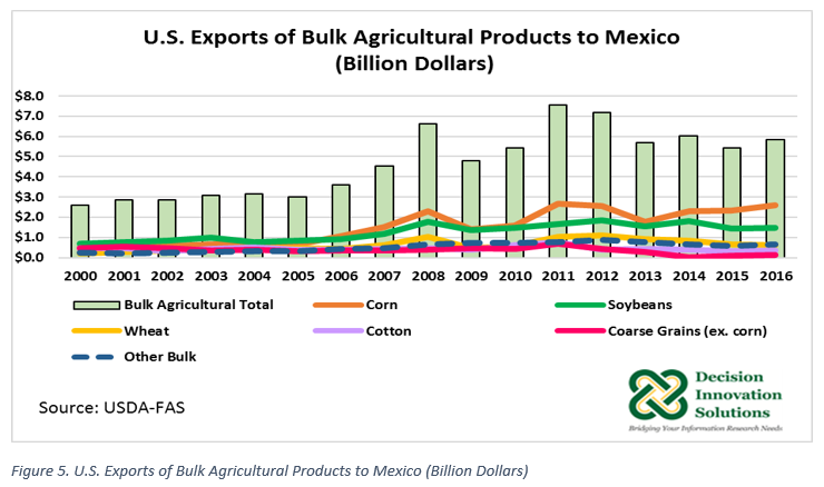 graph of U.S. exports of bulk ag products to Mexico