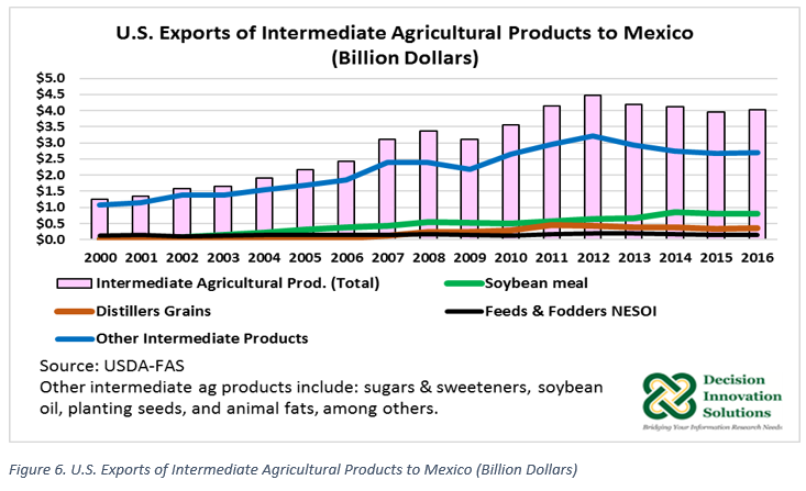 U.S. Exports of Intermediate Ag Products to Mexico