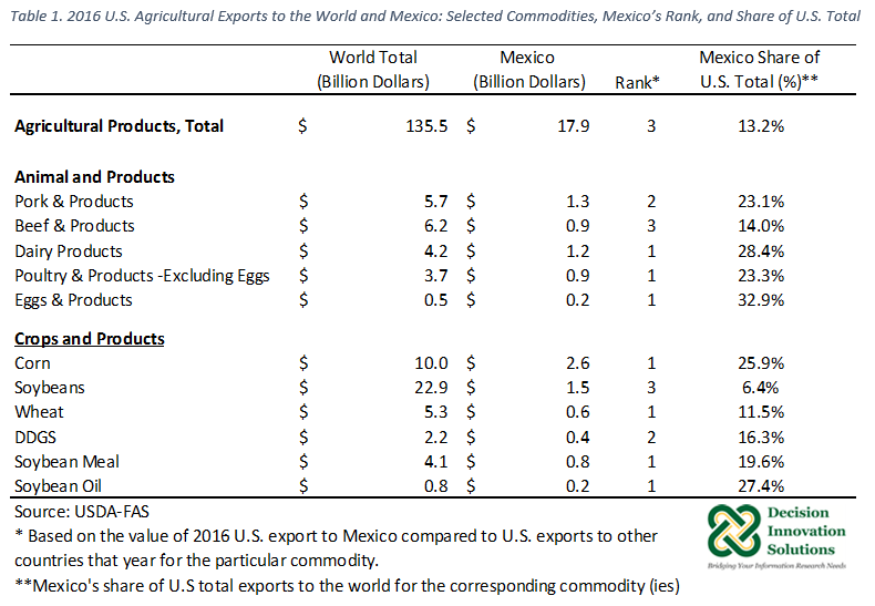 Table of U.S. Ag Exports: Rank and Share of U.S. Total