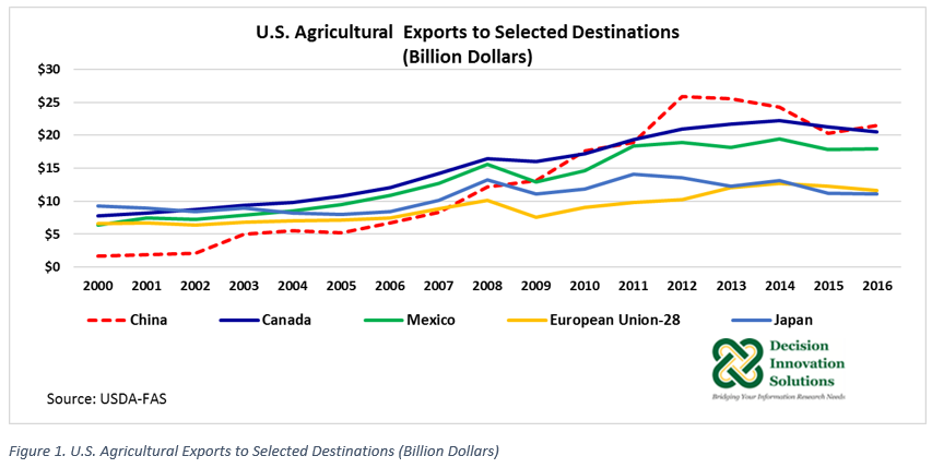 US Exports to Selected Destinations