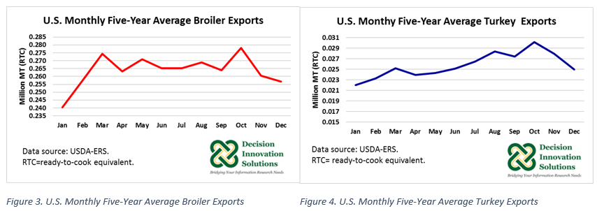 U S  Broilers and Turkeys: Recent Data and Outlook - Decision