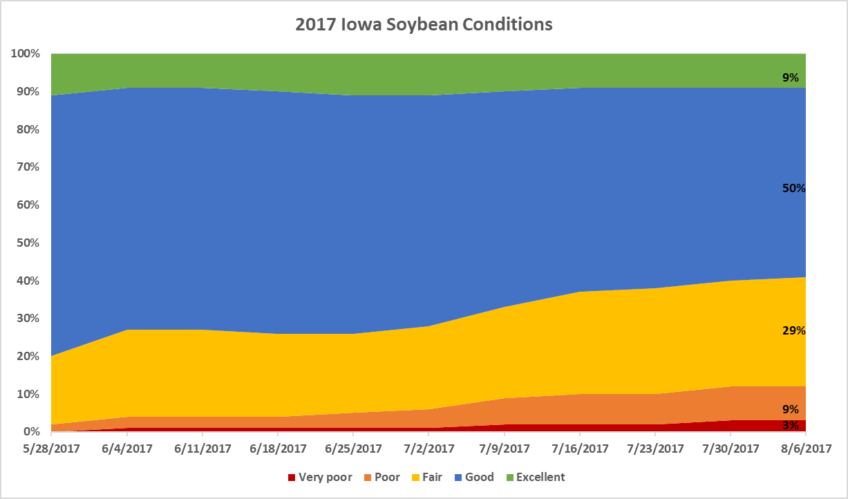 Soybean conditions graph