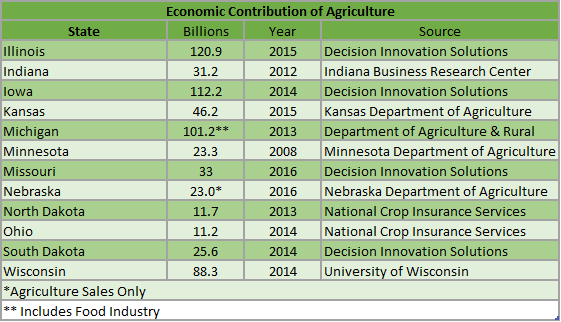 Economic contribution table
