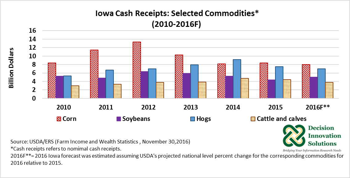 Iowa Cash Receipts