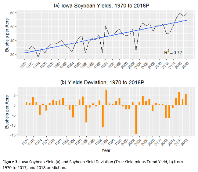 Iowa Soybean Yields