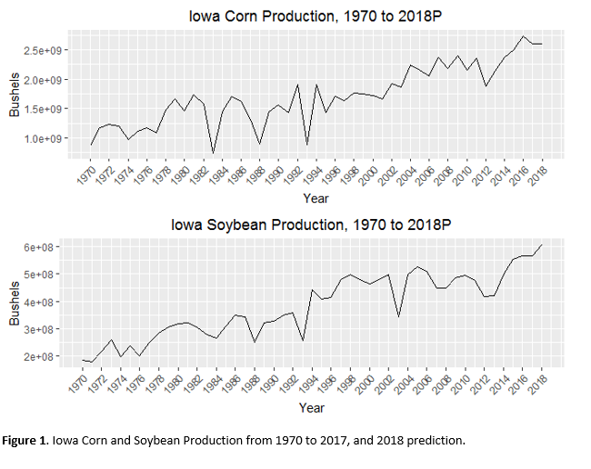 Iowa Corn Production