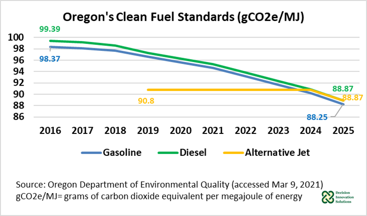 Figure 1. Oregon Clean Fuel Standards (Gco2e/MJ)