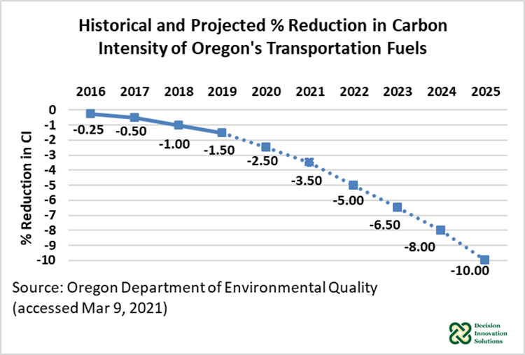 Figure 2. Historical and Projected % Reduction in Carbon Intensity of Oregon's Transportation Fuels