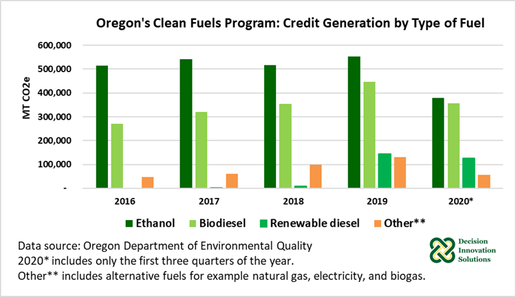 Figure 3. Oregon's Clean Fuels Program: Credit Generation by Type of Fuel