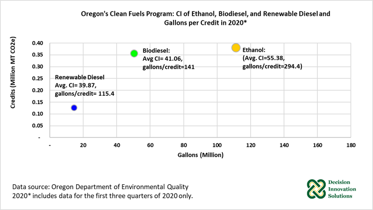Figure 4. Oregon's Clean Fuels Program: Credits Generated by Ethanol, Biodiesel, and Renewable  Dies