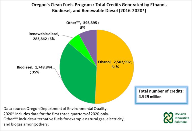 Figure 5. Oregon's Cleans Fuel Program: Total Credit Generated by Ethanol, Biodiesel, and Renewable