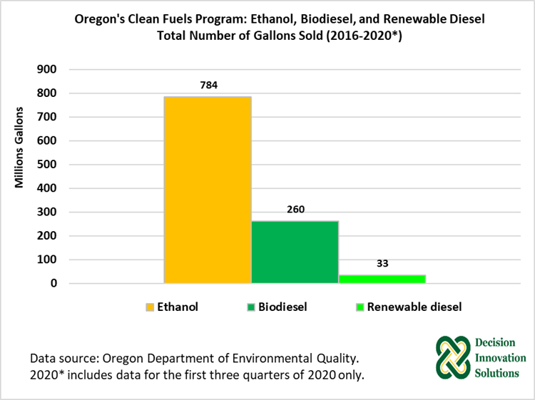 Figure 6. Oregon's Clean Fuels Program: Ethanol, Biodiesel, and Renewable Diesel Total Number of Gal