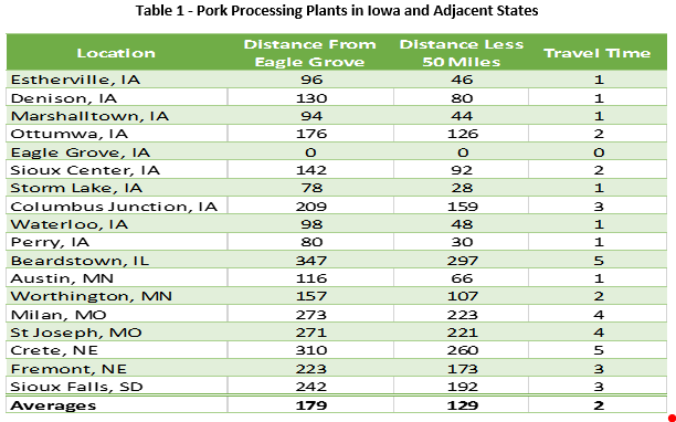 Pork Processing Plants in Iowa and Adjacent States