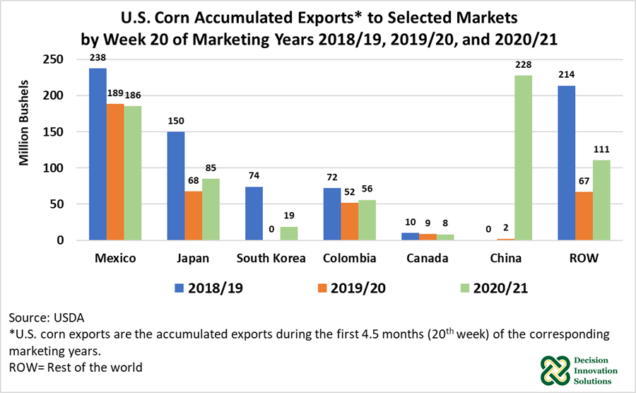 U.S. Corn Accumulated Exports to Selected Markets by Week 20 of Marketing Years 2018/19, 2019/20, an