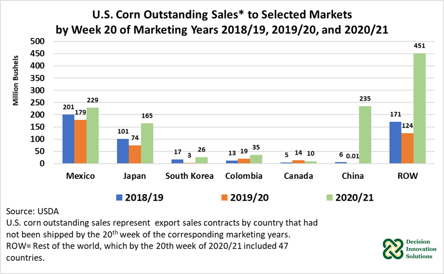 U.S. Corn Outstanding Sales to Selected Markets by Week 20 of Marketing Years 2018/19, 2019/20, and