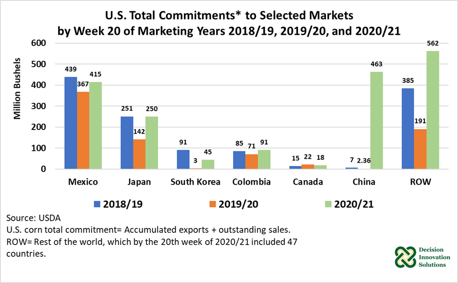 U.S. Total Commitments to Selected Markets by Week 20 of Marketing Years 2018/19, 2019/20, and 2020/