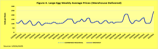 Large Egg Weekly Average Prices