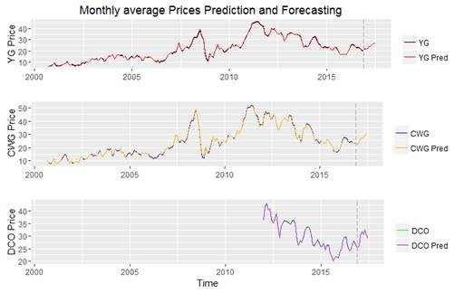 forecasting graphs